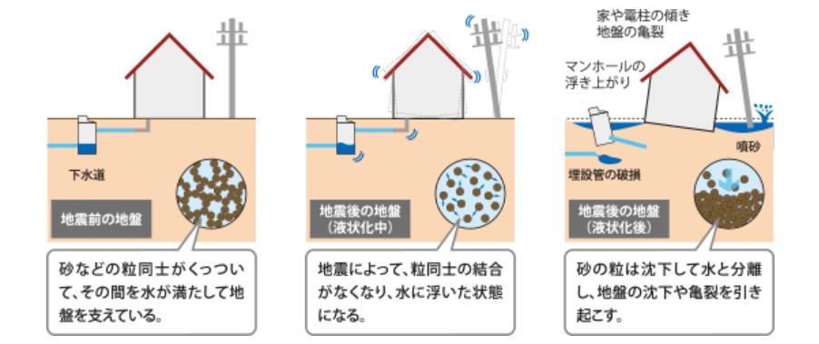 液状化 図