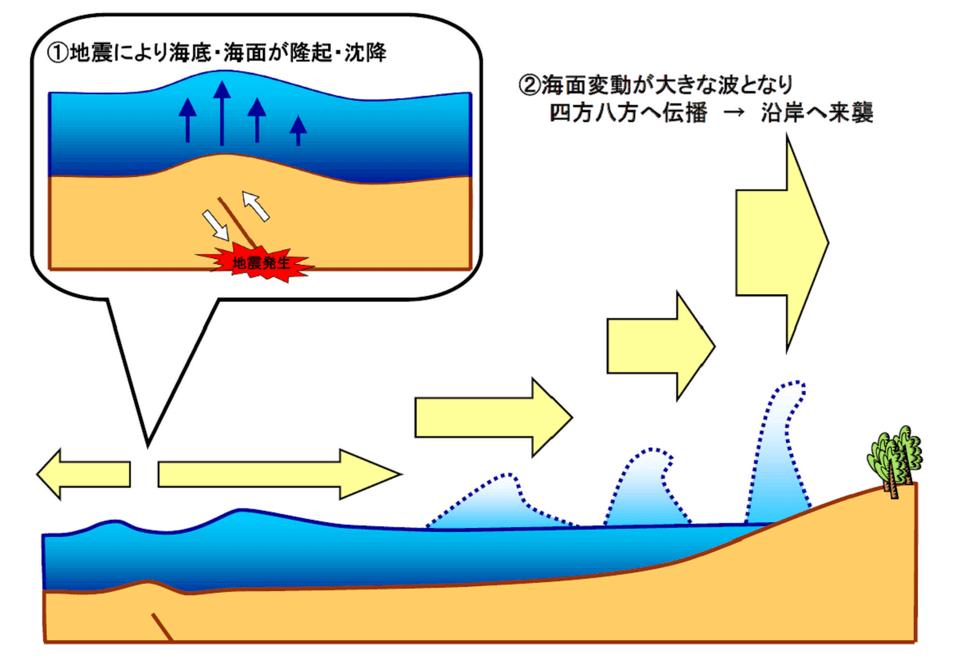 津波 気象庁