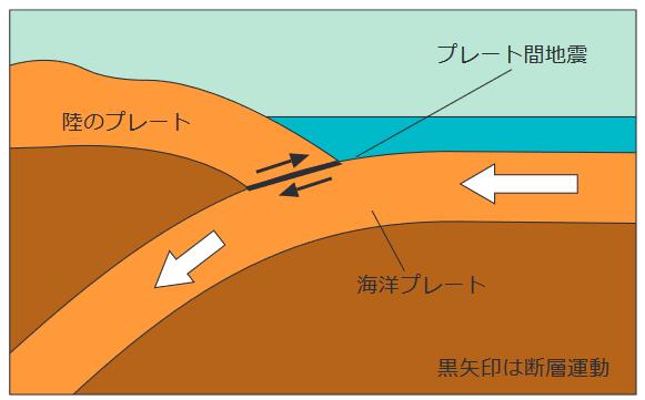 プレート間地震