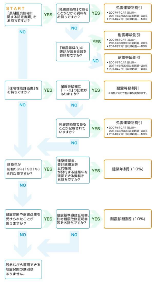 地震保険 割引制度 東京海上日動