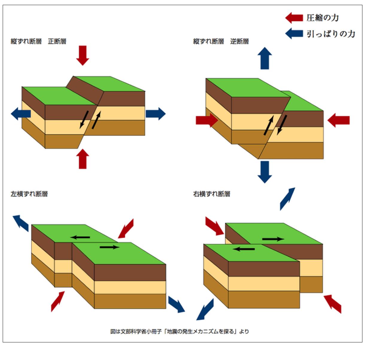 正断層 逆断層 右横ずれ断層 左横ずれ断層