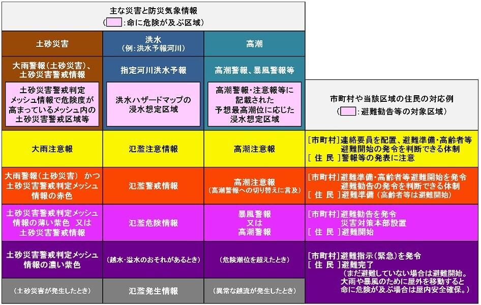 主な災害と防災気象情報